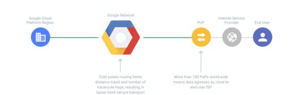 Types of cloud computing: Google Cloud Network Premium Tier