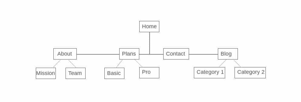 website navigation structure example