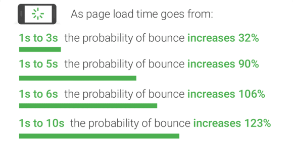 Page load time versus bounce rate chart by Google