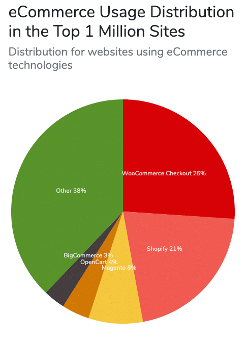 WooCommerce leads the ecommerce pack