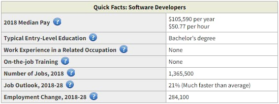 software developers quick facts