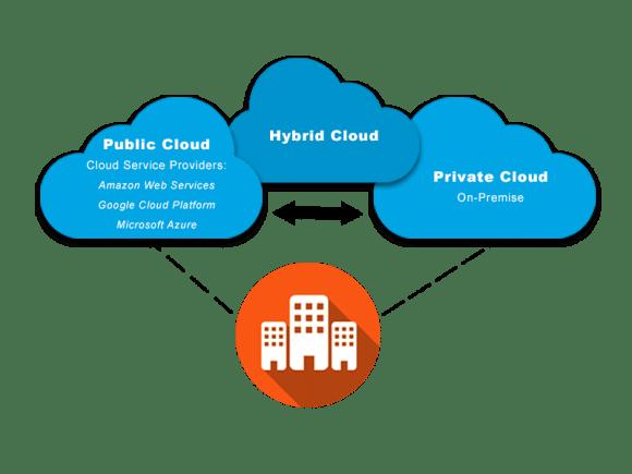 Types of cloud computing: cloud deployment models