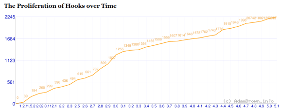 A graph showing the proliferation of WordPress hooks over time