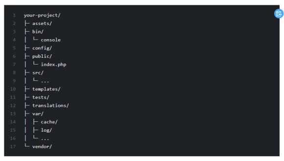 Symfony default directory structure (Image source: Symfony)