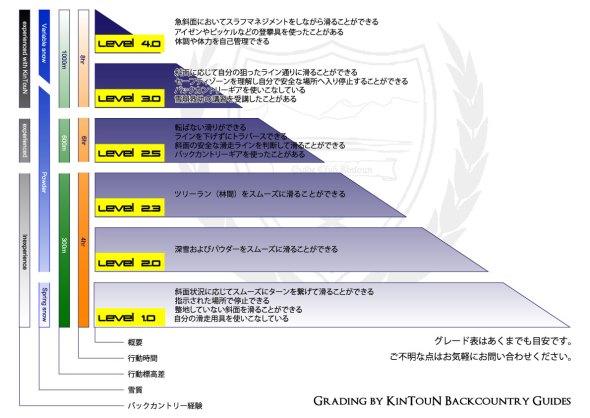 バックカントリーツアーレベル別グレード表