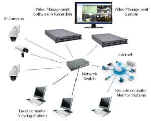The Complete IP Camera System  Kintronics