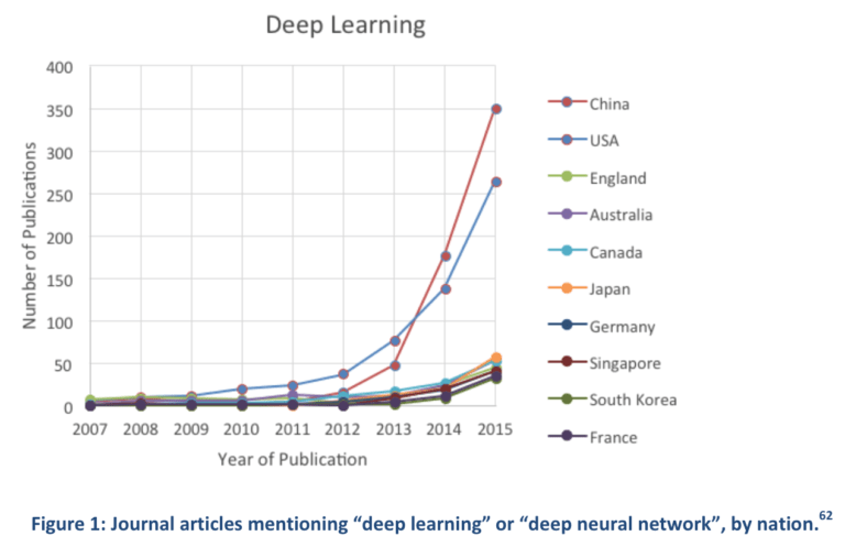 Deep-Learning-mentions-1-768x497