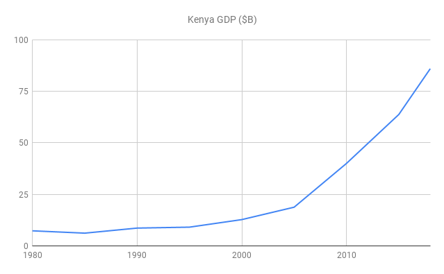 Kenya GDP 40-Year View