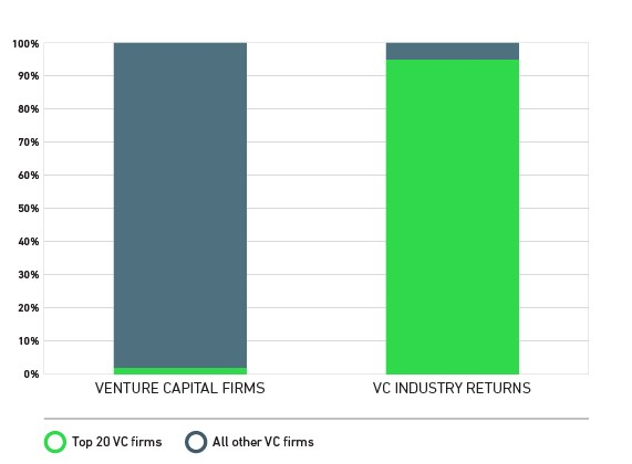 Distribution of VC industry returns, from Wealthfront.