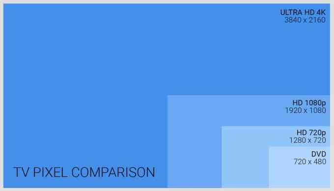 TV Pixel Comparison Chart