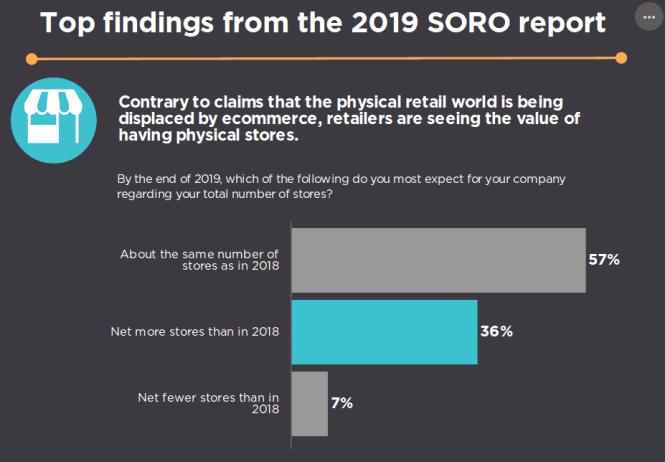 NRF Forrester Retail 2019 Report