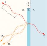 AR Anti-Reflection Diagram