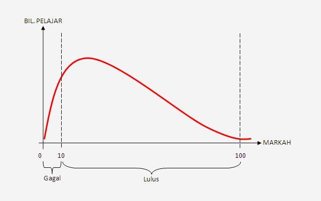 Graf Kelulusan 2