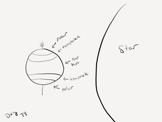"""Black and white sketch. The star  (the planet's sun) fills all of the right side of the page. On the left side  a planet with a totally vertical axis and an arrow indicating the planet spins. Lines mark off the polar regions (near the poles), and temperate zones (next to the polar regions) and the center of the planet is just labeled """"too hot""""."""
