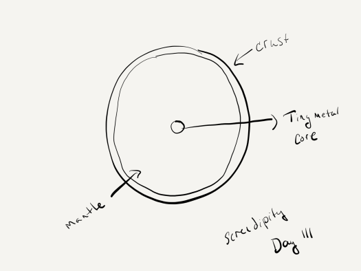 A sketch of the center of a planet - a circle representing the outer crust, a very wide circle representing the mantle, and a very tiny circle in the center representing a very small iron core.