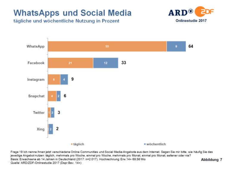 Social Media Nutzung und Kanäle