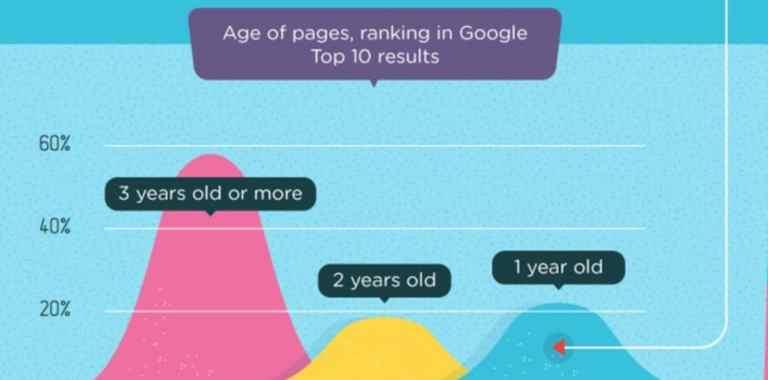 Ein Vergleich der Top10 Suchergebnisse auf Alter der Webseiten
