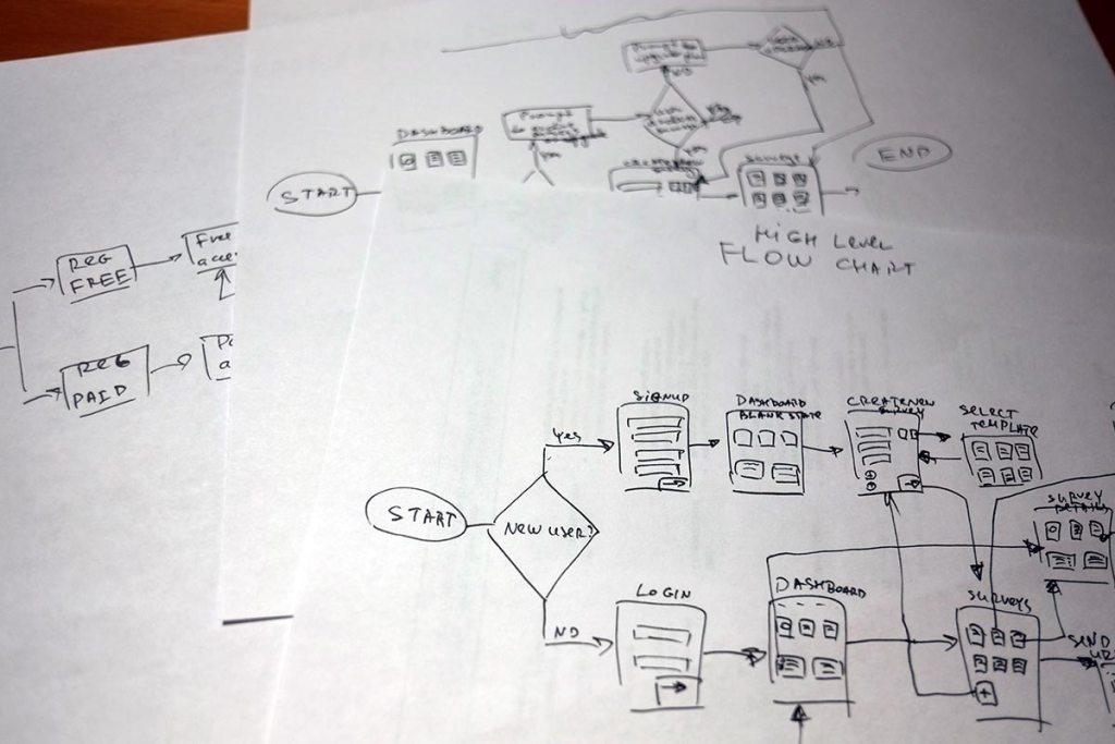Team Voice Case Study - Task Flows