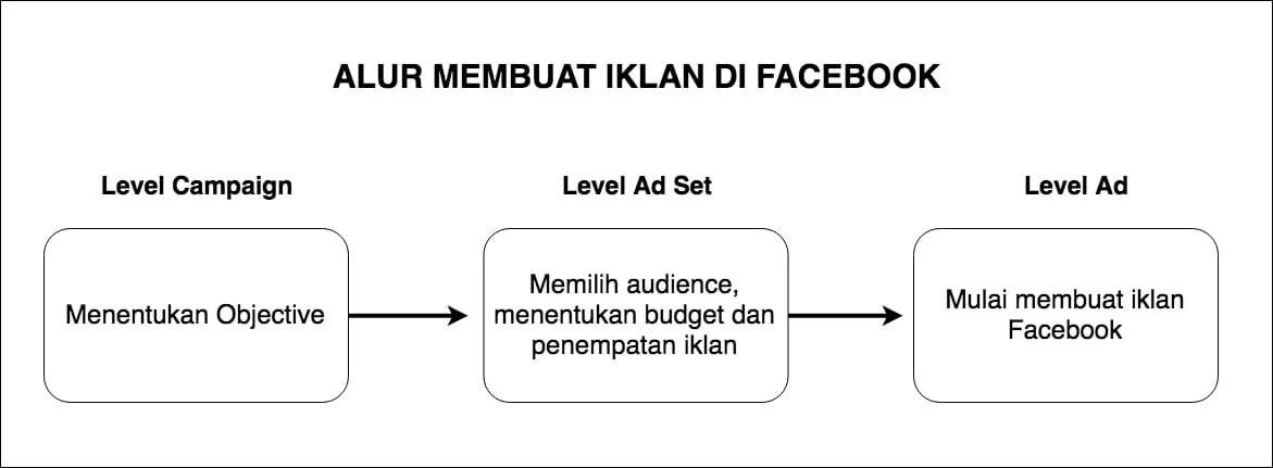 alur membuat iklan di facebook