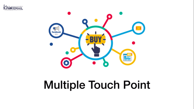 multiple touch point