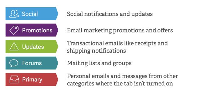 Email Masuk ke Gmail Promotion Tab? - 1