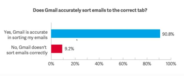 Email Masuk ke Gmail Promotion Tab? - 4