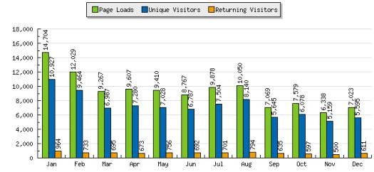 2007 blog statistic