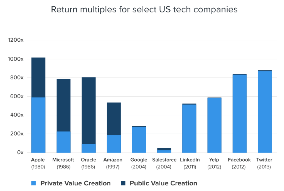 Return Multiples for select US Tech companies