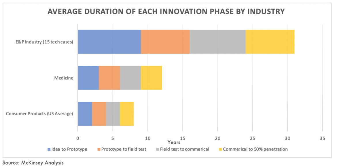 McKinsey Analysis of Energy Innovation