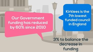 Kirklees Council's funding has reduced by 60% since 2010
