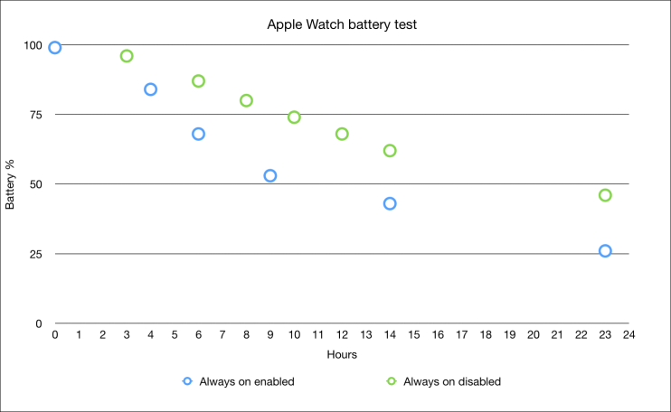 Apple watch battery chart