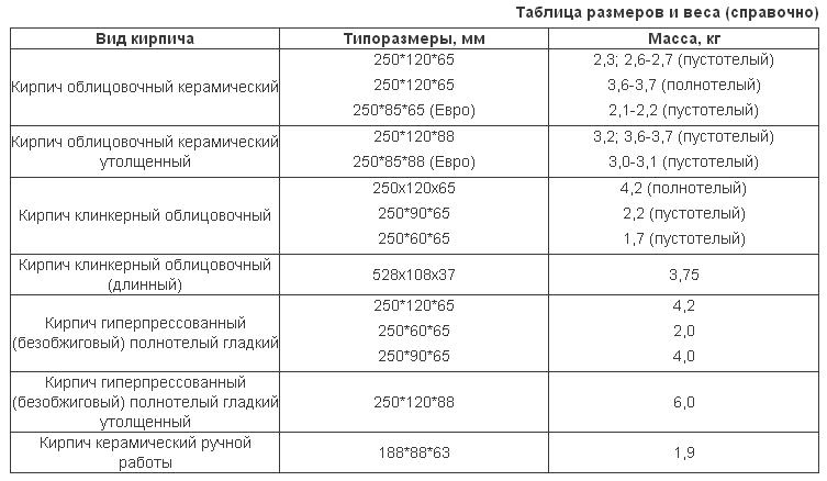 вес керамического облицовочного кирпича