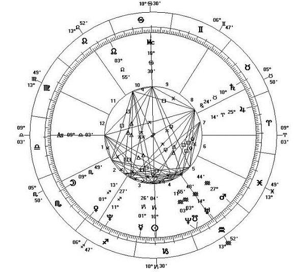 660px-Astrological_Chart_-_New_Millennium[1]