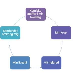Lær om fertilitet på Maybebaby.dk