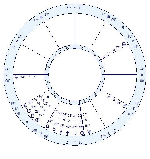 Analyze your Dreams Using Astrology: A Brief Example. Did you know that astrology transits sometimes appear in your dreams? And that the planets will show up as actors in those dreams? Click through to the article to see an example of astrological dream analysis!