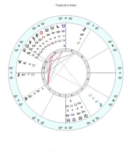 "Do you study astrology? This article walks you through all the symbolism used to interpret the Saturn/Pluto conjunction from an Evolutionary Astrology perspective. ""It's Almost Here: The Saturn/Pluto Conjunction of January 2020: An Evolutionary Astrology Analysis"""
