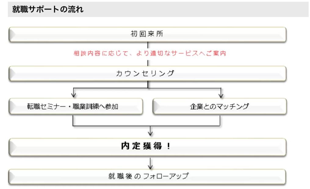 京都ジョブパークを利用した就活の流れ