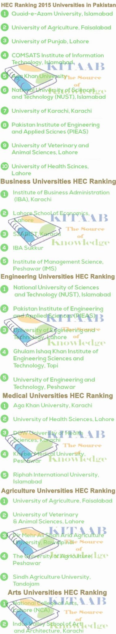 HEC Ranking 2015 Universities in Pakistan Punjab KPK Sindh Balochistan Gilgit Baltistan
