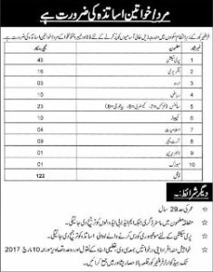 Frontier Corps Schools KPK FC Jobs 2017 for Teachers Eligibility Criteria Frontier Core Application Form Download