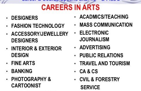 Jobs After Arts Group in Pakistan and Foreign Qualification Latest