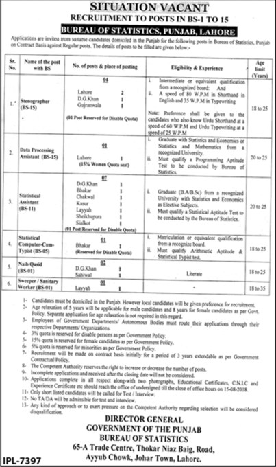 Bureau Of Statistics Punjab Jobs 2018 How To Apply