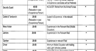 Mianwali Cadet College Esa Khel Jobs 2021 Last Date for Applying Details