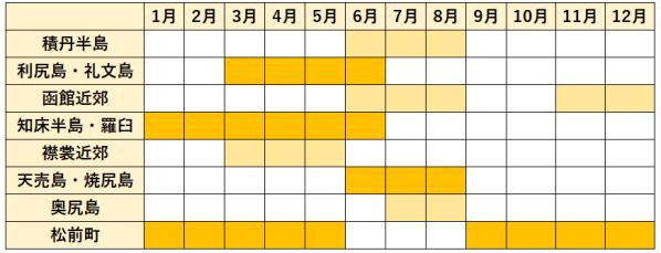 ウニの時期表