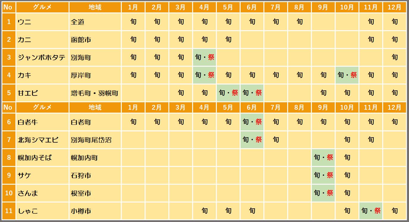 北海道グルメカレンダー