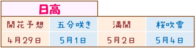 日高の桜開花予想