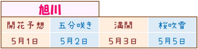 旭川の桜開花予想