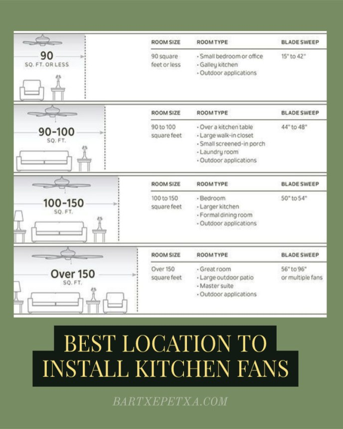 Best location to install kitchen fans