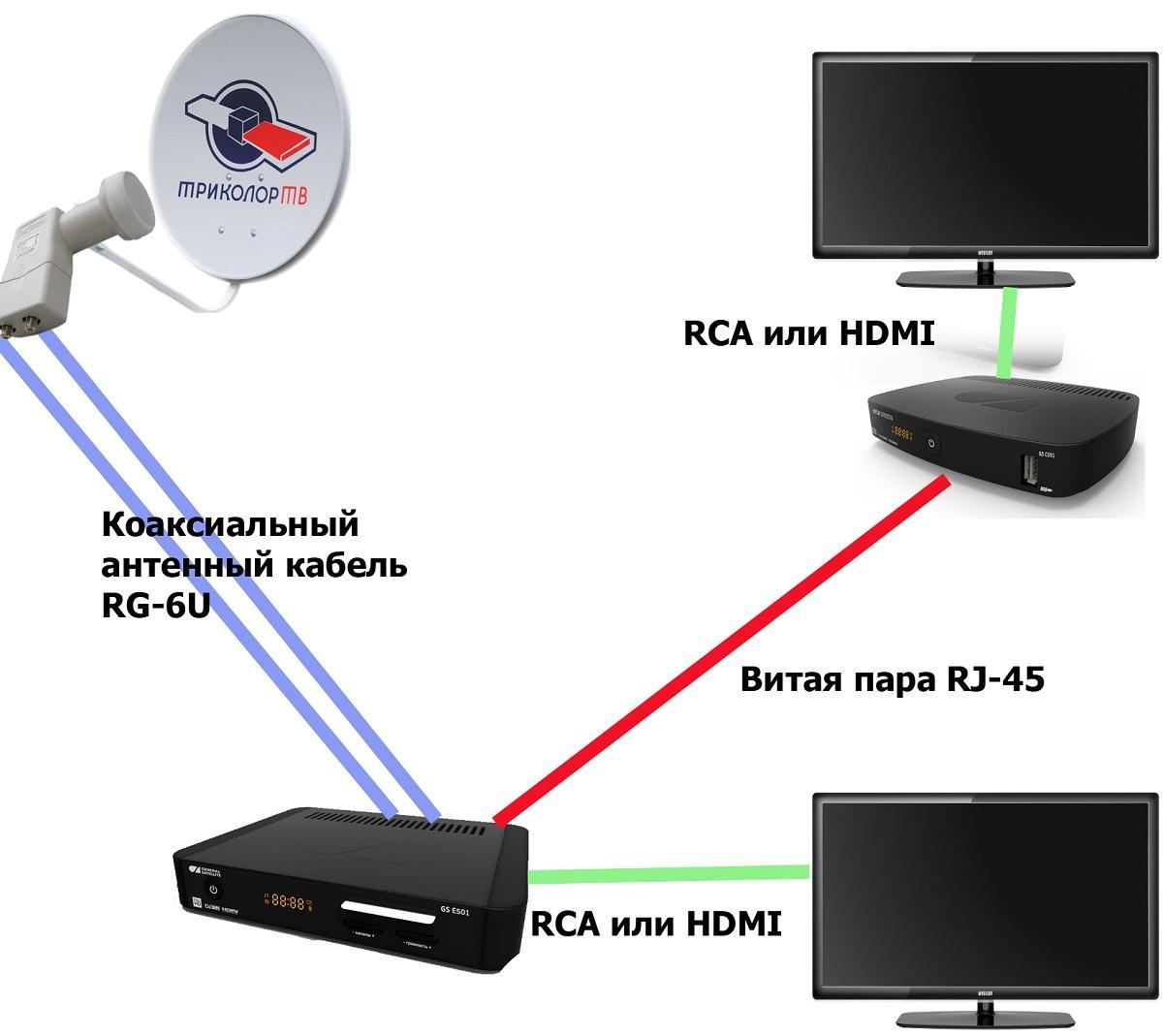 Συνδέστε το RCA ψηφιακή κεραία