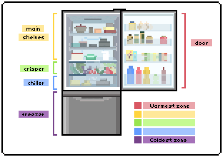 zones of the fridge, with colour coding