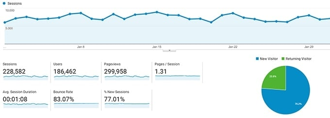 Interested in knowing some of the behind the scenes stuff for Kitchen Sanctuary? Here's the latest in my January blog income and traffic report.